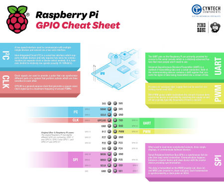 Raspberry Pi GPIO Cheat Sheet